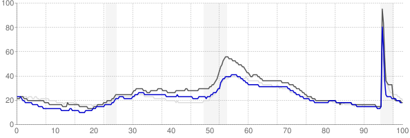 Midland, Michigan monthly unemployment rate chart